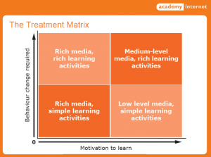 Treatment matrix